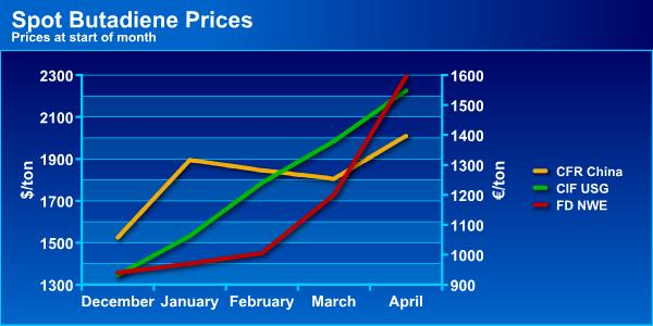 Hips Prices Pushed Up By Surging Butadiene Costs